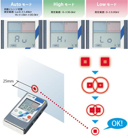 SIMCO静电测试仪FMX-004